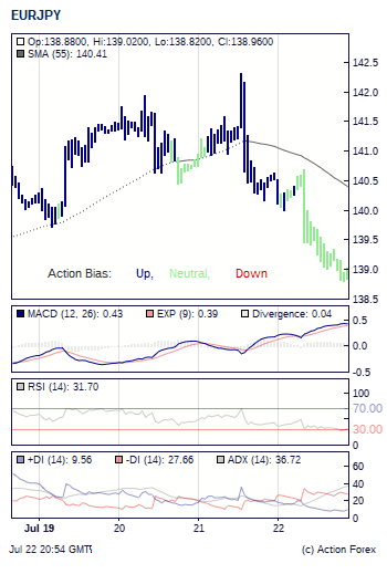 Forex action bias