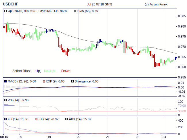 Action forex action bias
