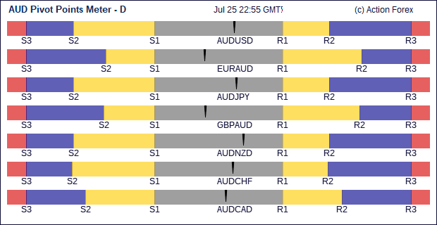 Forex php aud