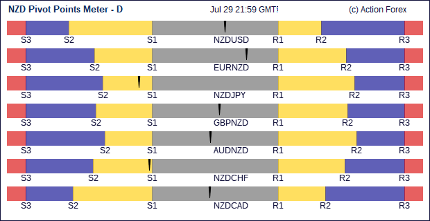 Nzd/usd live forexpros how to diversify 401k investments