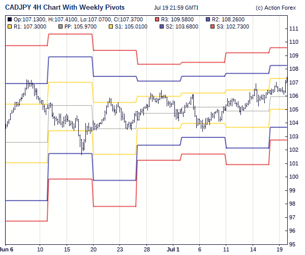 Weekly chart trading system
