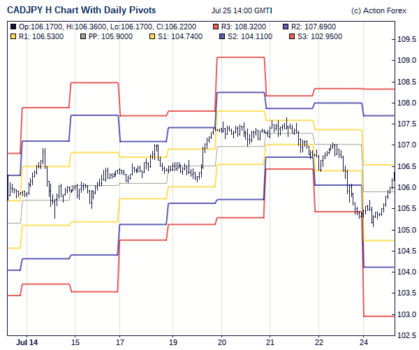Daily pivot trading system