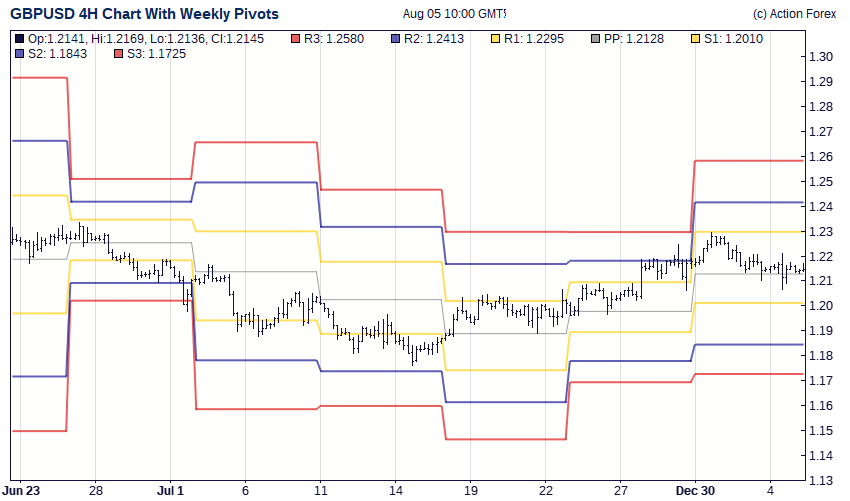 Action forex gbp usd pivot