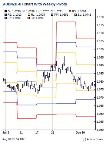 Forex graphs that close at 5pm est