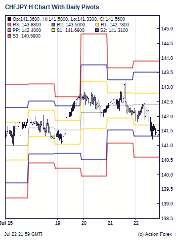 Chf jpy forex forecast article