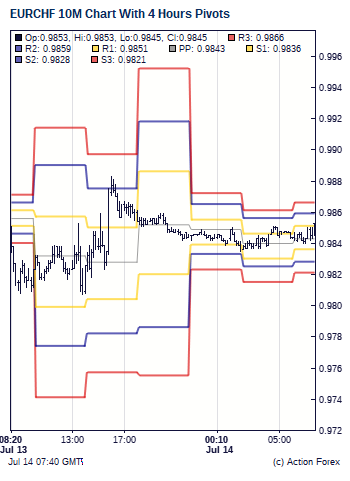 How to set pivots forex