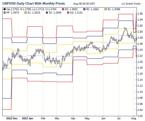 Eur usd pivot points action forex