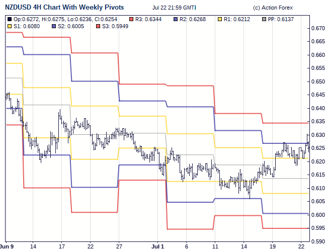 Eur usd pivot points action forex