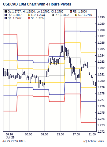 History cad to usd forex