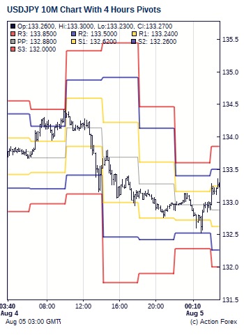 Action forex pivots