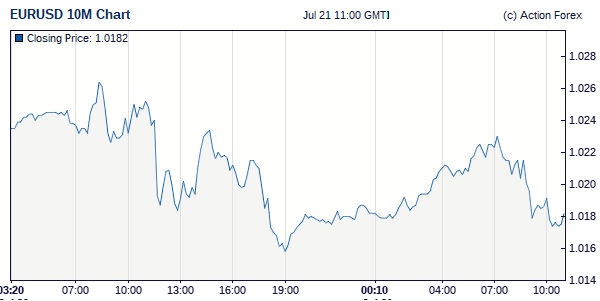 Forex Live Rate, Chart Dollar to Euro EURUSD, Japanese Yen