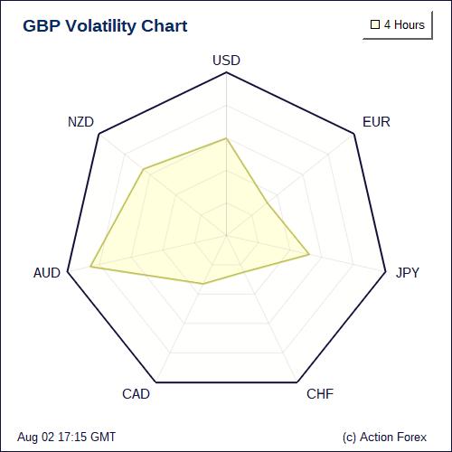 Forex volatility chart