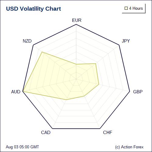 Forex market volatility charts