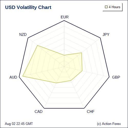 Forex volatility graph