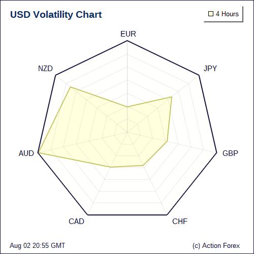 Volatility Charts Usd Eur Jpy