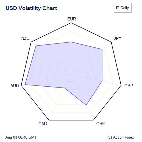 Daily volatility forex